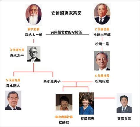 安倍昭恵の森永製菓の家系図